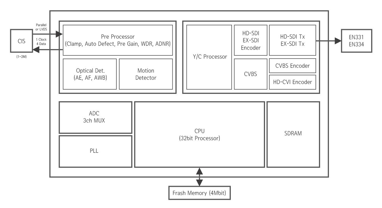 Eyenix Product 7 Series Block Diagram Of Cctv
