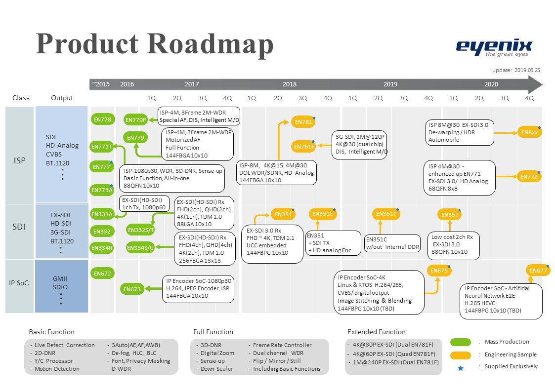 eyenix_product_roadmap_190625.jpg
